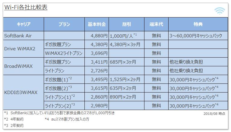 Wi-Fi各社値段比較表